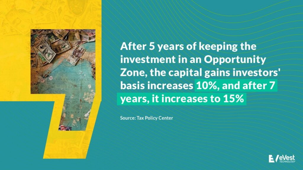 After 5 years of keeping the investment in an OZ, the capital gains investors' basis increases 10%, and after 7 years, it increases to 15%.